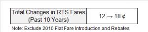 MRT Fare Increase